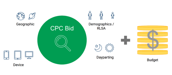 A tool that manages bids, bid adjustments, and budgets in unison is an example of a Level 3 PPC automation. Image from Optmyzr presentation.
