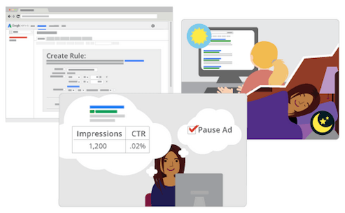 Programming rules for how an account should be managed is an example of Level 2 PPC automation. Image from Google.com