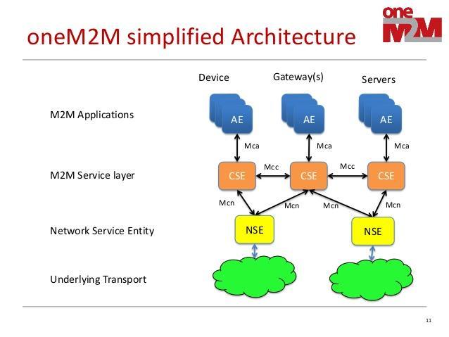 oneM2M IoT interoperability architecture