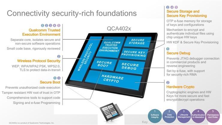 Qualcomm IoT Chip Architecture