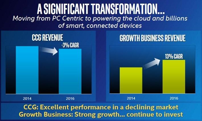 INTC Transformation