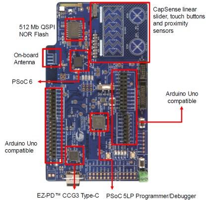BLE Pioneer Kit (Source: Cypress)