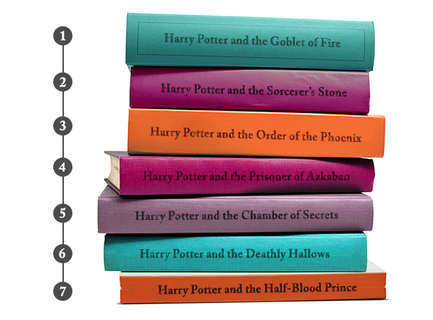 Stack of Harry Potter books in order of most listened to by Alexa customers.