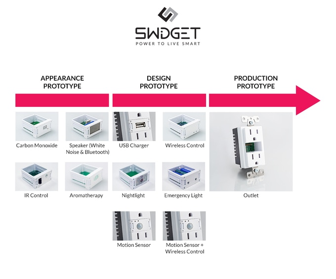 A graphic showing different Swidgets